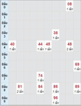 Ngày 22/7/2021 Soi cầu 888 b kết quả xổ số miền Trung 1