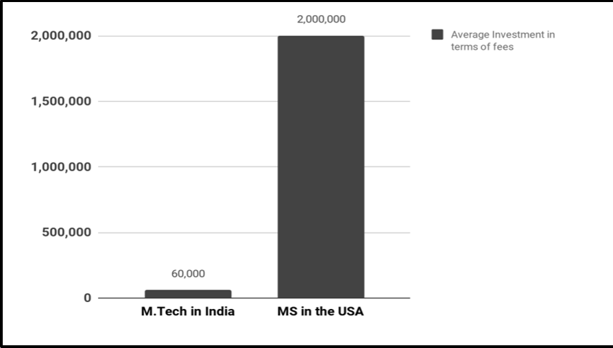 investment in mtech and ms