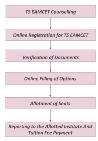 TS EAMCET Counselling Procedure