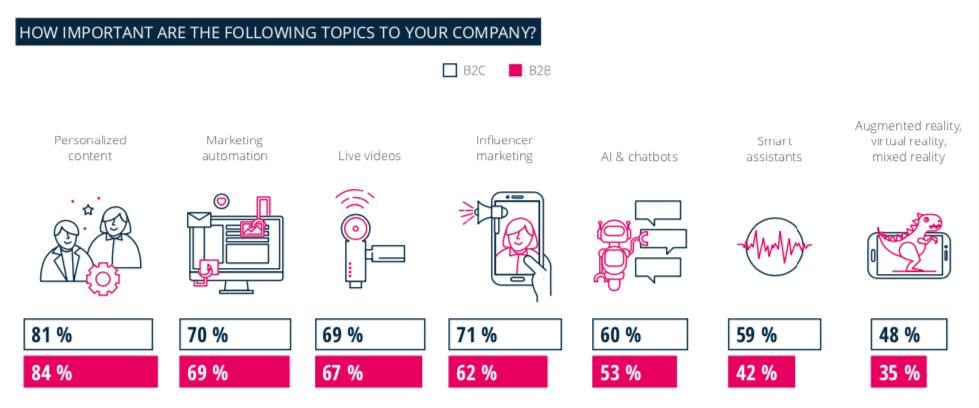 content marketing topics