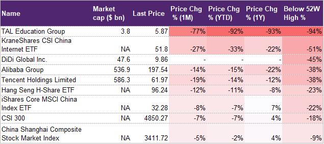 China stock returns