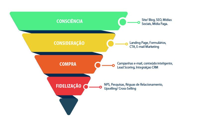 Plano de marketing: Funil de vendas