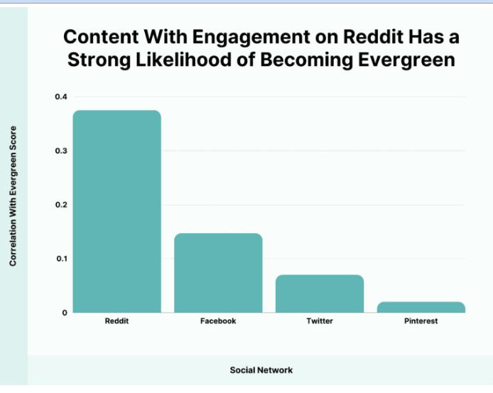 Thống kê lượng evergreen content được tương tác trên mạng xã hội