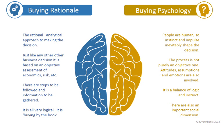 buying rationale and psychology chart
