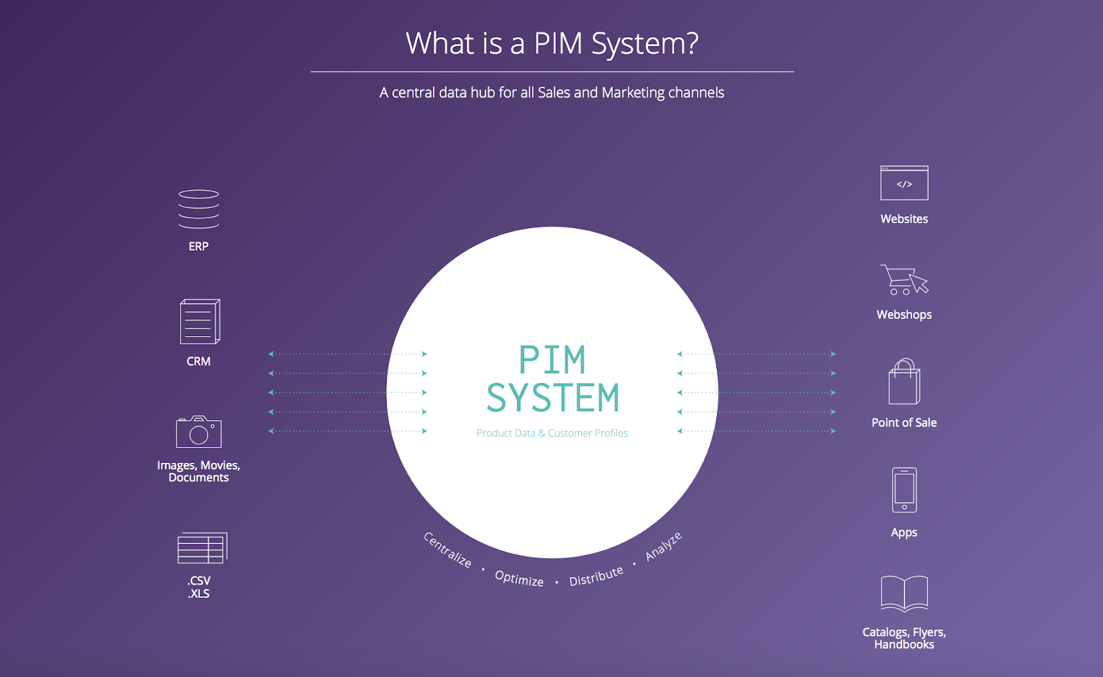 What is a PIM