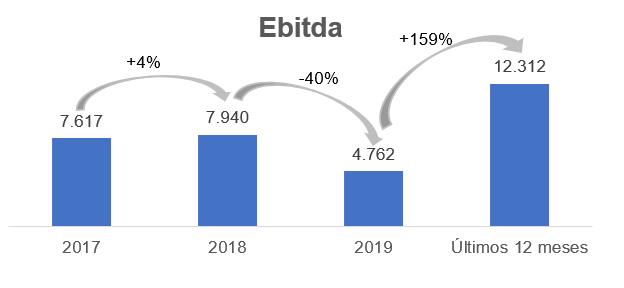 Gráfico apresenta Ebitda (em milhares de reais).