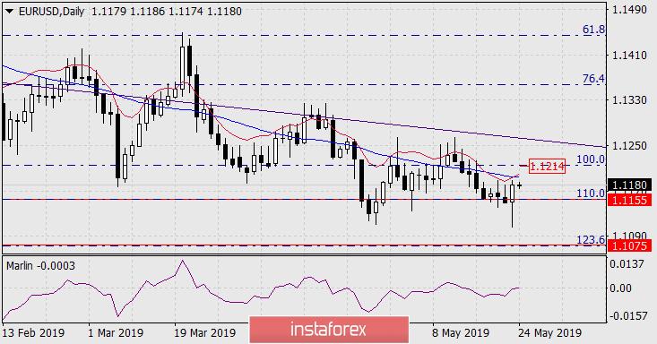 InstaForex Analytics: Previsão para o EUR/USD em 24 de maio de  2019