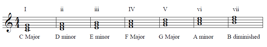 Chords in the key of C Major