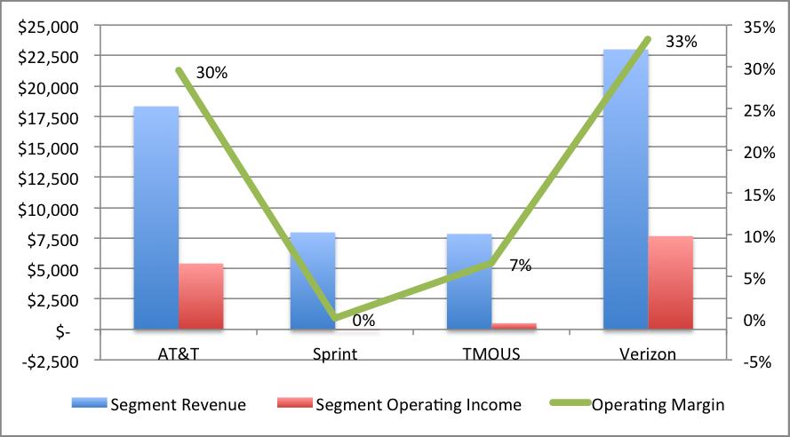 Operator Q3-2015 margins.png