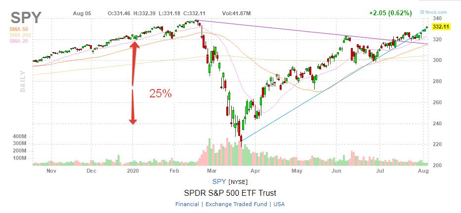 Финансовый кризис! Защитные активы. Конкретные примеры. Обвал рынков! Инвестиции 2020.