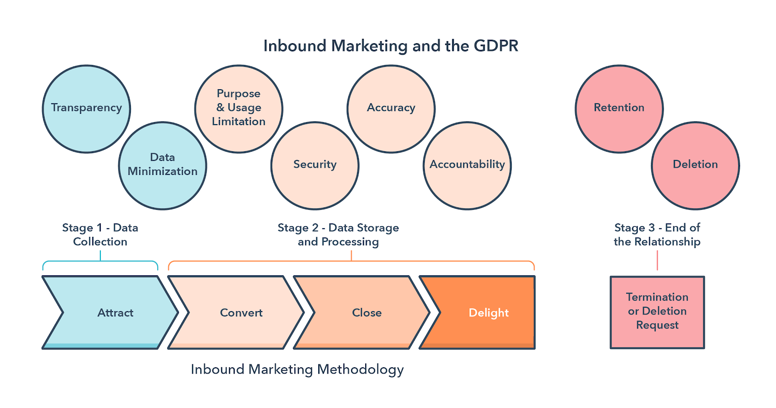 Inbound marketing and GDPR compliance