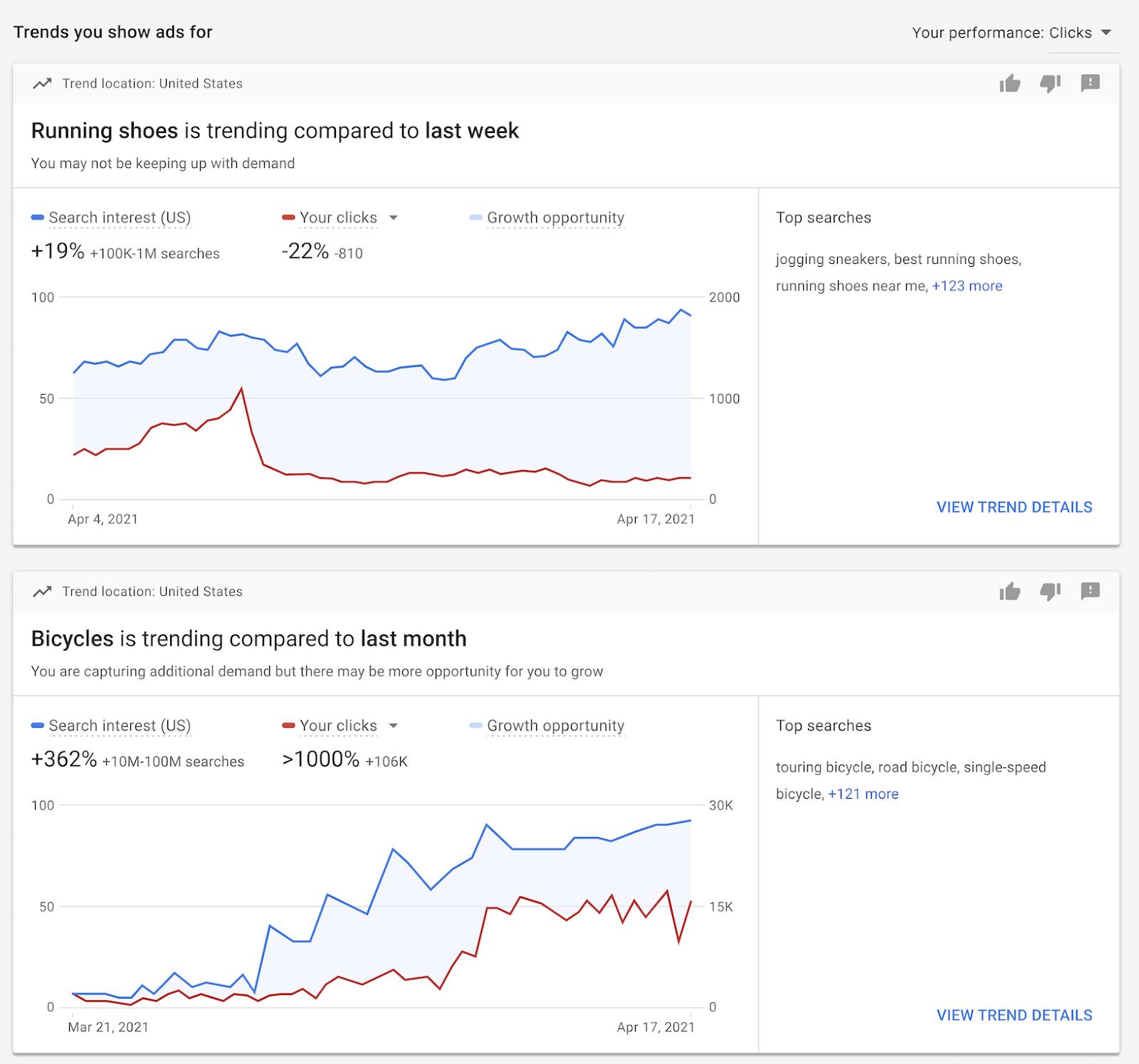 google ads tendências