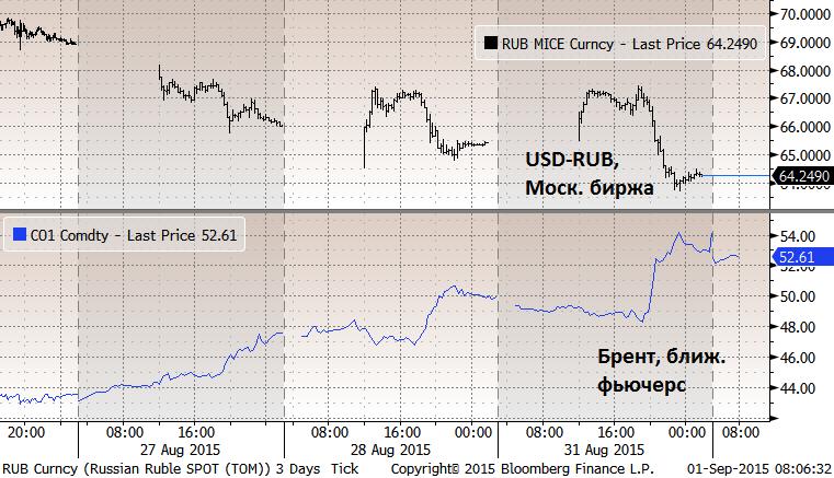 То, что происходило с ценами на нефть вчера - это принудительное закрытие коротких позиций