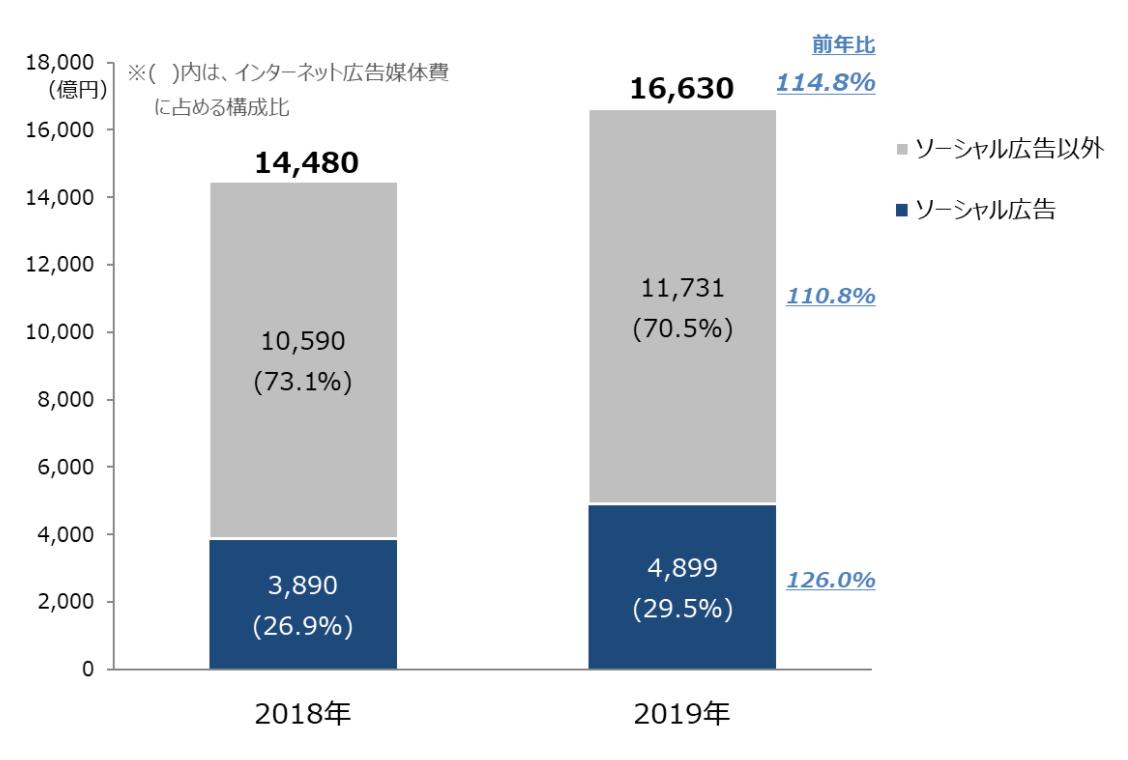 2019年ソーシャルの広告は、前年比126.0%の高い成長率で推移している