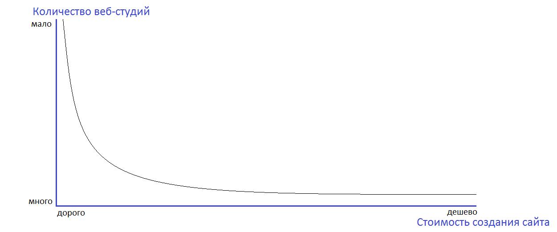 График цен на разработку сайтов в Москве.