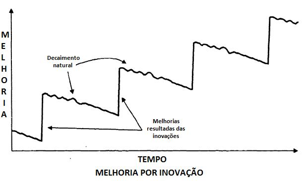 gráfico de melhorias