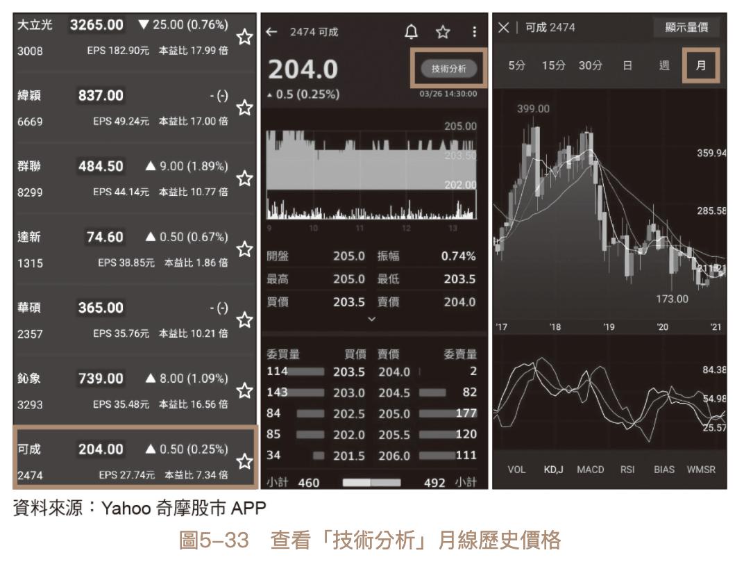 波段存股法 股價月線 由高轉低