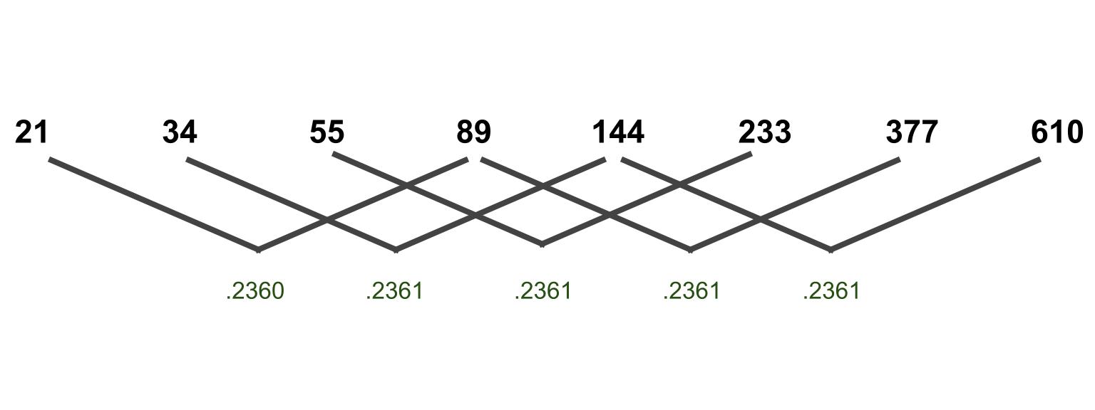 Third fibonacci retracement number.