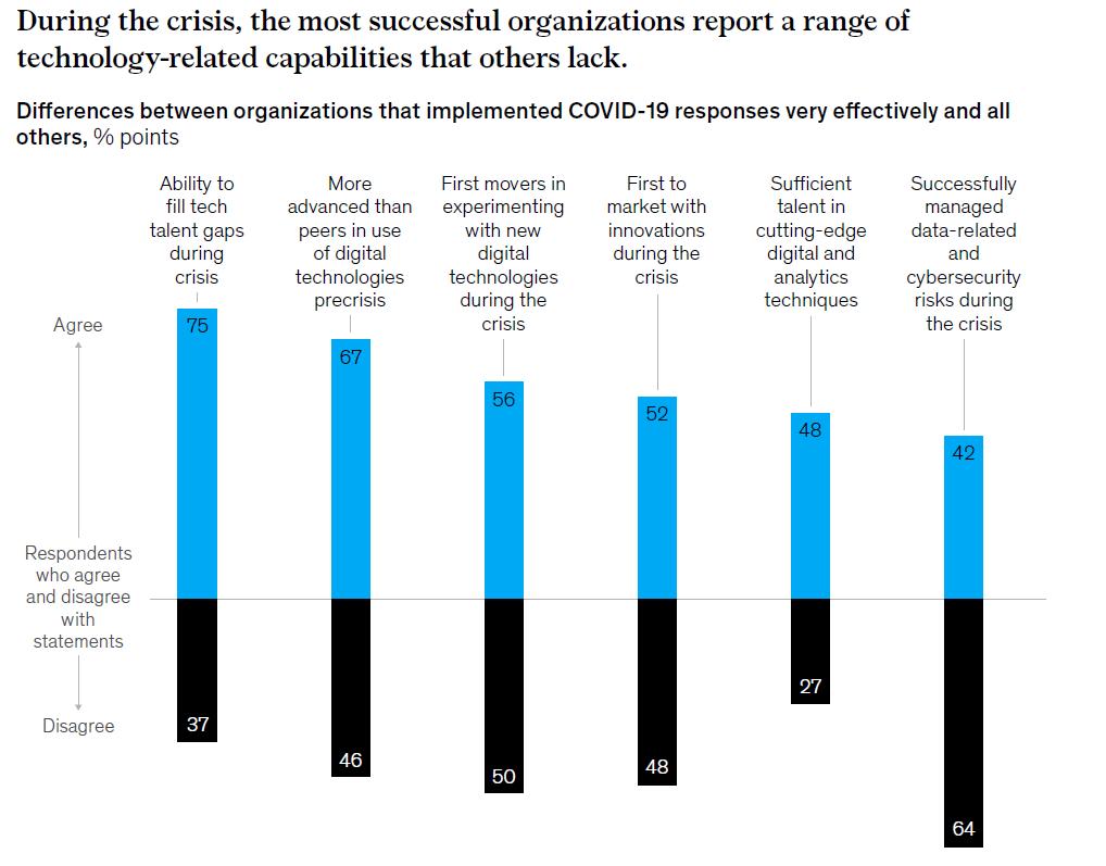 Pendant la crise, les entreprises les plus prospères s'appuyaient sur plusieurs capacités technologiques (diagramme de l'étude McKinsey)