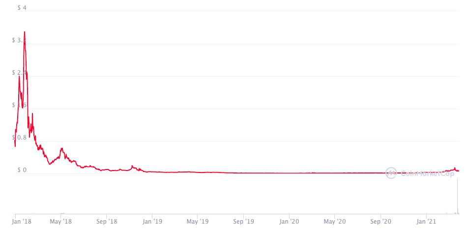 График цены SRN с момента старта продаж монеты.