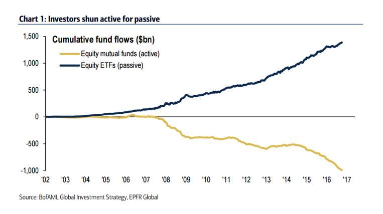 投資方法、工具有哪些:賭動式基金越來越少人會投資,大多數都開始轉往被動式基金ETF。