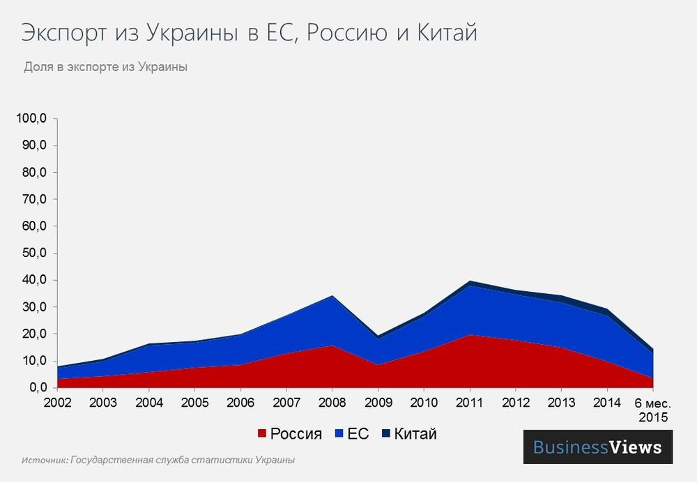 Экспорт в Россию из Украины