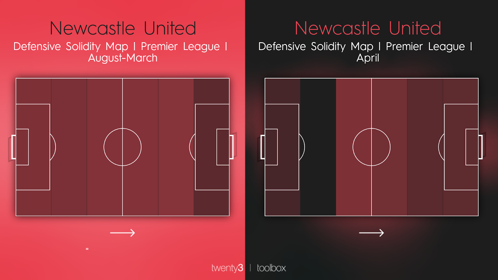 Newcastle United's defensive solidity map this season vs their defensive solidity map in April.