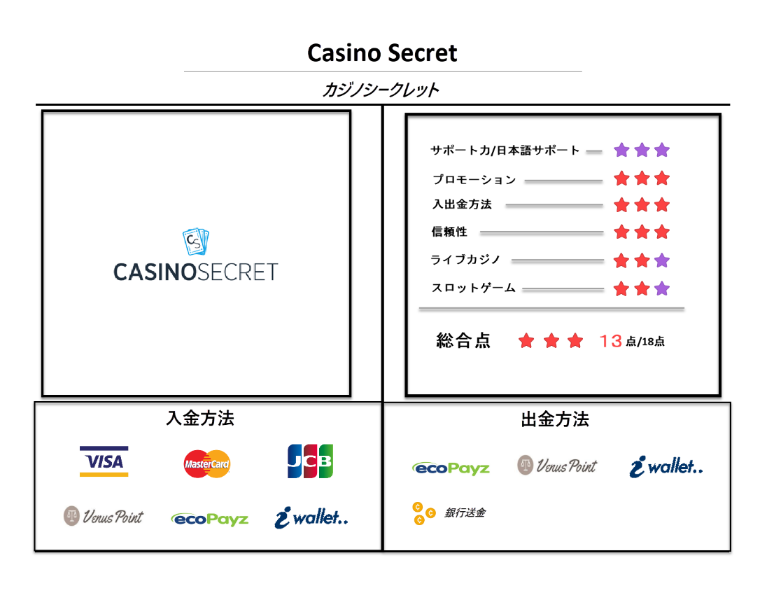 casino secret review