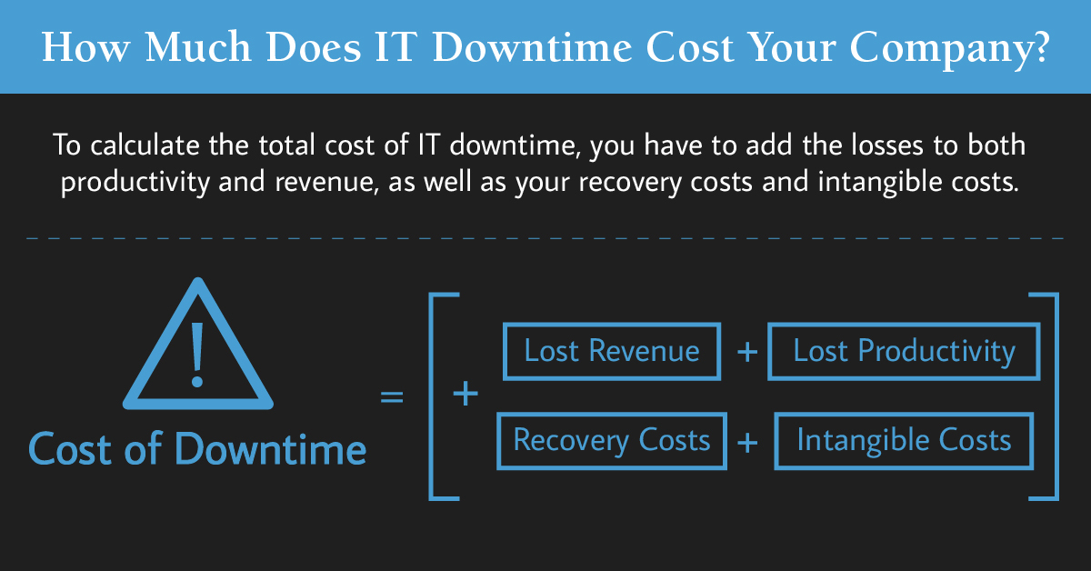 Why outsource your IT? IT downtime is a major cost. Learn how to calculate it with our infographics.