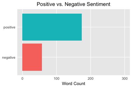 Positive vs. Negative Sentiment