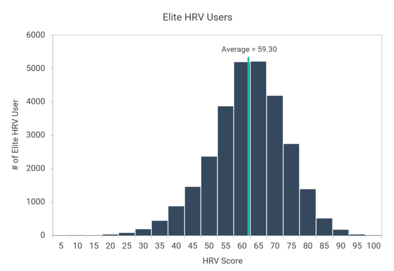 Elite HRV users