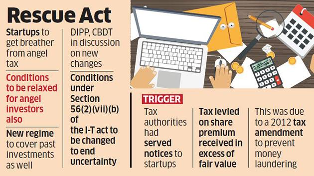 Image result for angel tax india