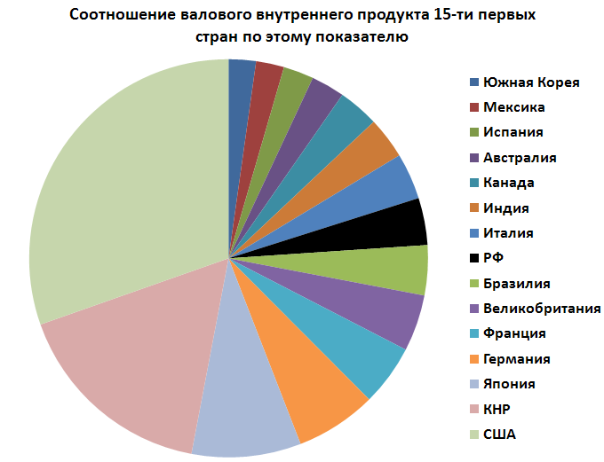 Соотношение валового внутреннего продукта 15-ти первых стран по этому показателю