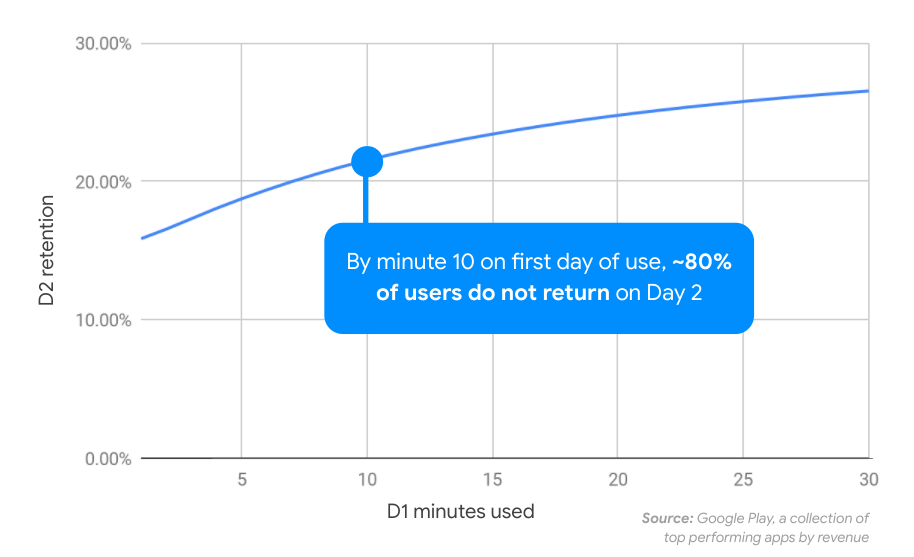 Correlation of day 1 engagement with day 2 retention