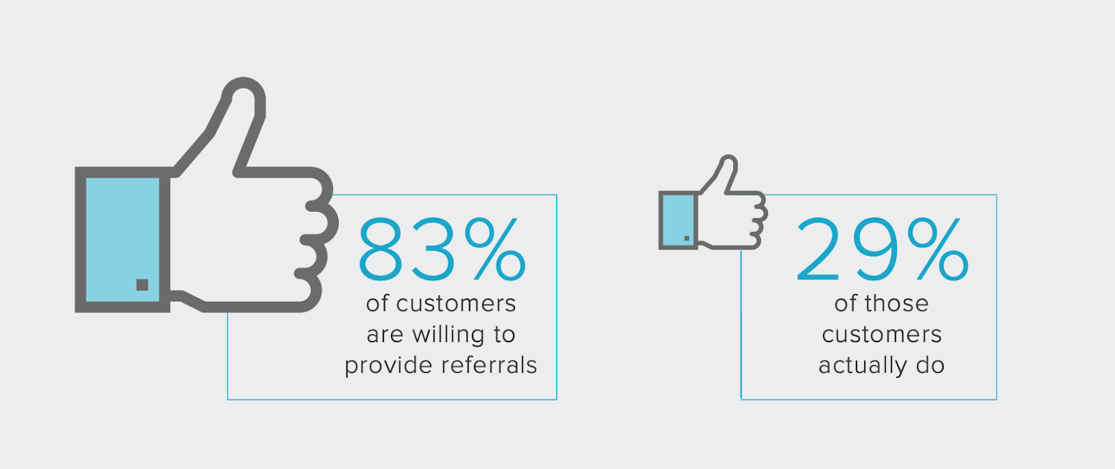 How many customers are willing to refer your product or service versus how many do.