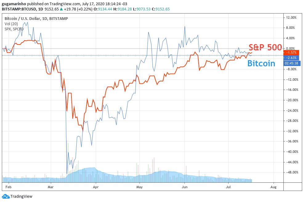 Comparação do desempenho do Bitcoin (em dólar) e do índice S&P 500.