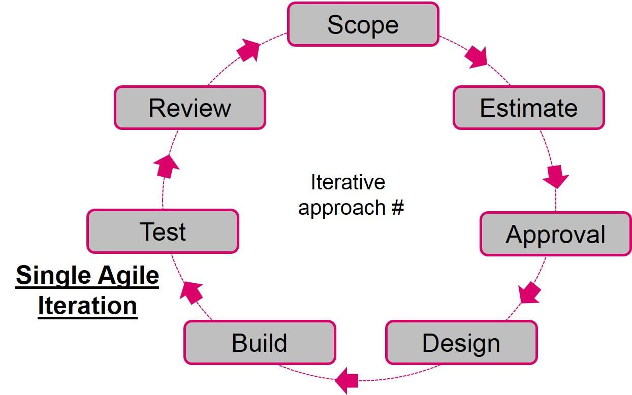 iteration in agile