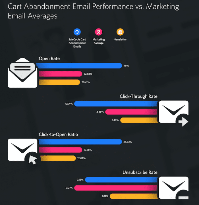 email recipts