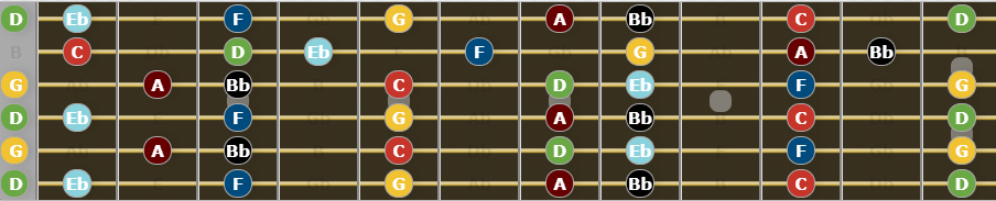 Ultimate Guide to Open G Tuning - G Natural Minor Scale