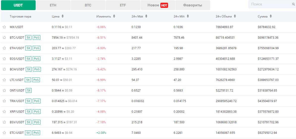 Криптовалютная биржа MXC: обзор и отзывы о компании