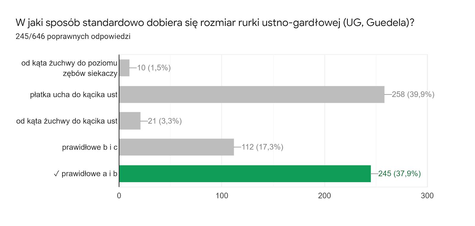 Wykres odpowiedzi z Formularzy. Tytuł pytania: W jaki sposób standardowo dobiera się rozmiar rurki ustno-gardłowej (UG, Guedela)?. Liczba odpowiedzi: 245/646 poprawnych odpowiedzi.