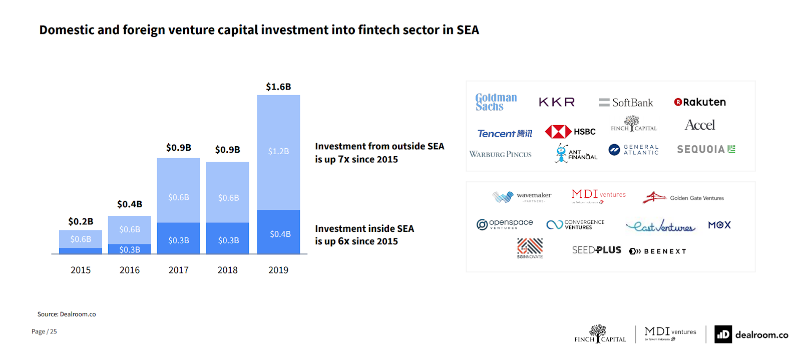 Domestic and foreign venture capital investment into fintech sector in Southeast Asia, Source- The Future of Fintech in Southeast Asia, Dealroom, Finch Capital and MDI Ventures, Sept 20