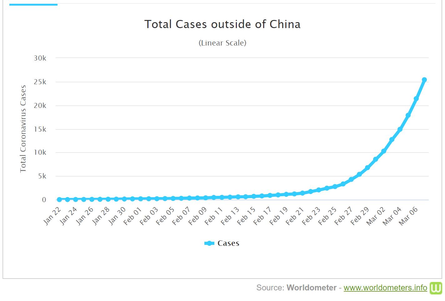 кількість випадків COVID-19 за межами Китаю