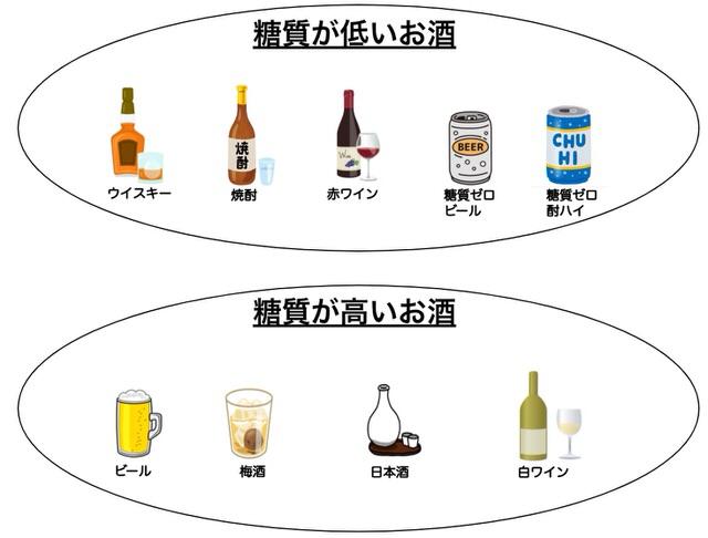 糖質が低いお酒と高いお酒の分類