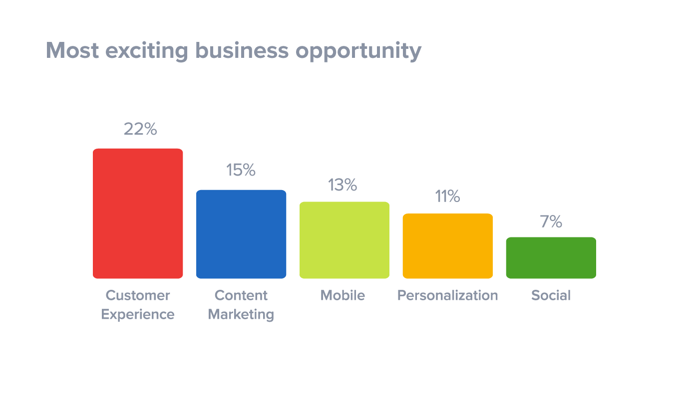 Most exciting attribution opportunity