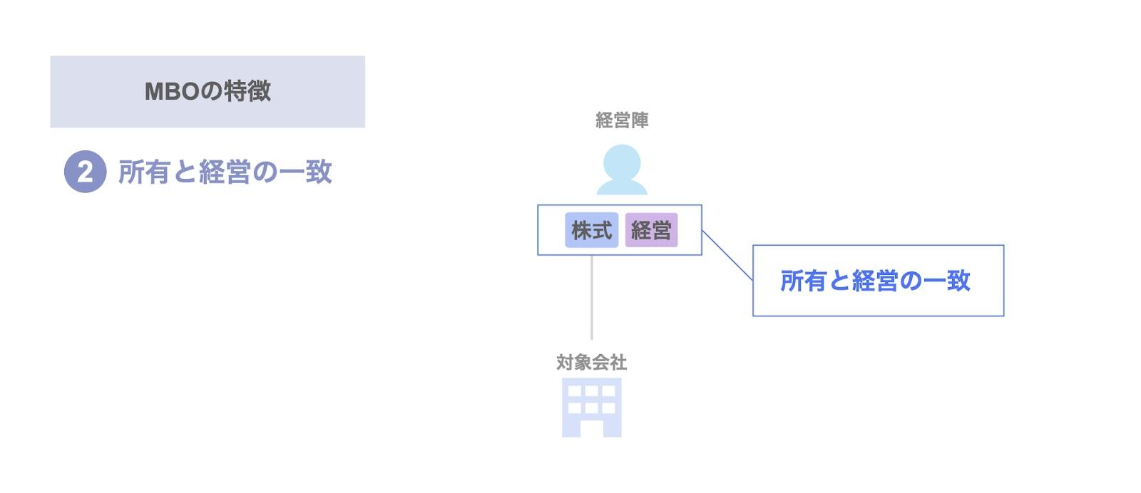 MBOの特徴② 所有と経営の一致