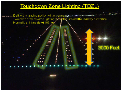 Off White Unidirectional Lights Set Into The Pavement To Serves As An  Indicator For Pilots To Aim For Landing. It Spans 3000 Feet With 2 Bars Of  Lights Of ...