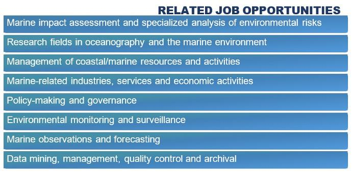 Oceanography Jobs