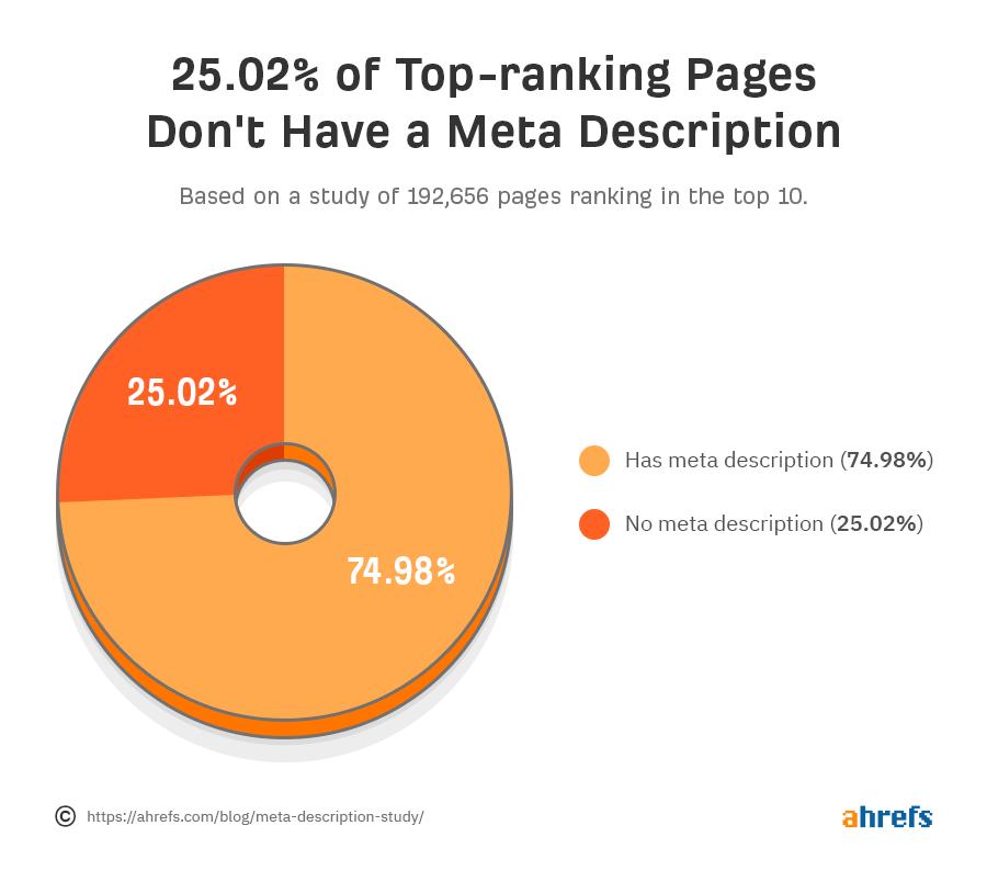 диаграмма количество сайтов в топе без заданных метаописаний