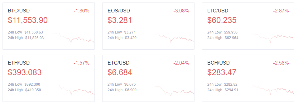 Top cryptocurrency prices - 8/25